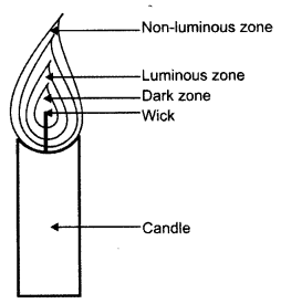 ncert-solutions-for-class-8-science-materials-combustion-and-flame-1