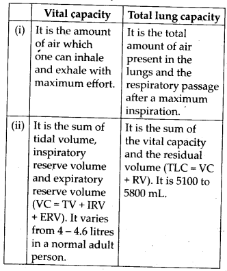 ncert-solutions-for-class-11-biology-breathing-and-exchange-of-gases-3