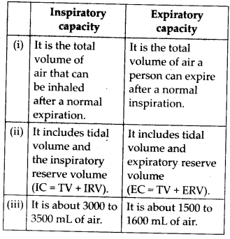 ncert-solutions-for-class-11-biology-breathing-and-exchange-of-gases-2