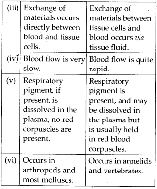 ncert-solutions-for-class-11-biology-body-fluids-and-circulation-4