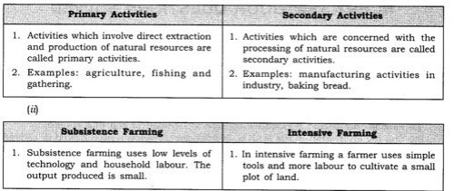 ncert-solutions-for-class-8-geography-social-science-agriculture-1