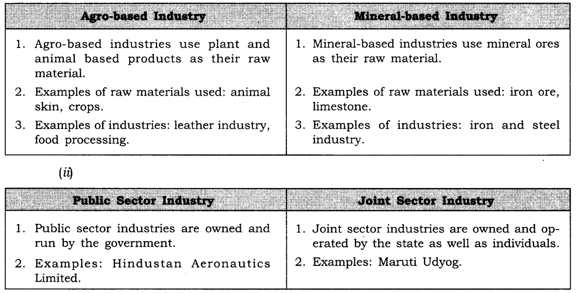 ncert-solutions-for-class-8-geography-social-science-industries-1